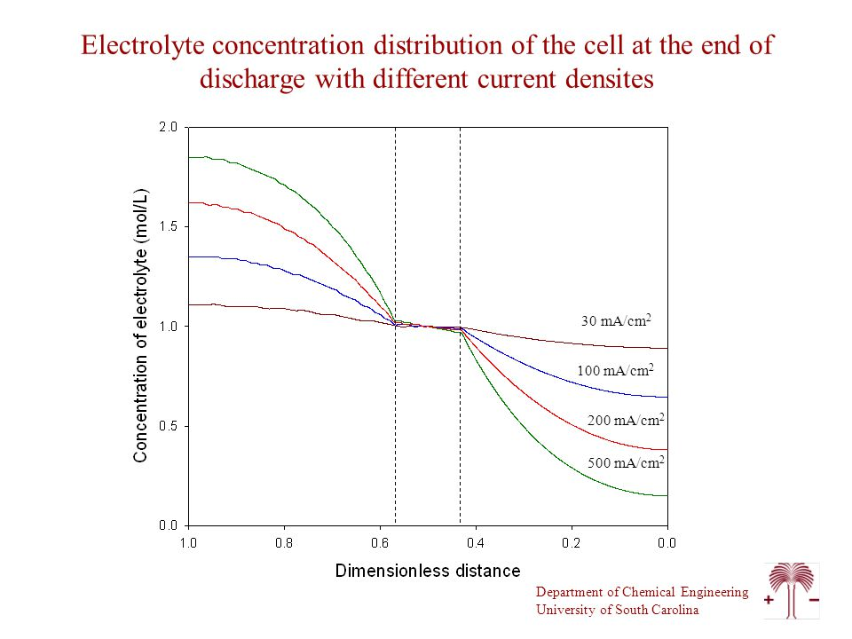 Department of Chemical Engineering University of South Carolina Electrolyte concentration distribution of the cell at the end of discharge with different current densites 500 mA/cm mA/cm mA/cm 2 30 mA/cm 2