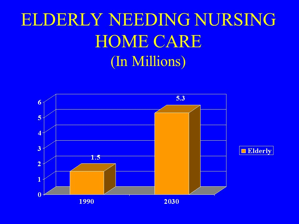 ELDERLY NEEDING NURSING HOME CARE (In Millions)