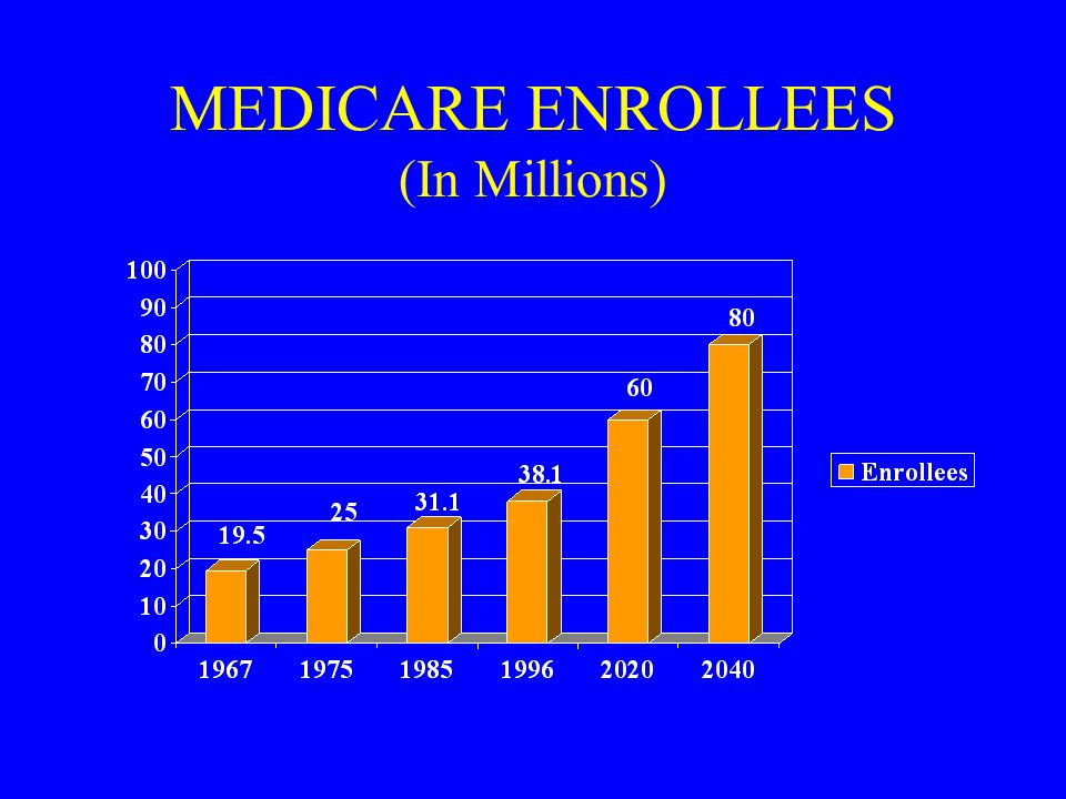 MEDICARE ENROLLEES (In Millions)
