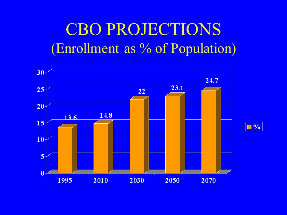CBO PROJECTIONS (Enrollment as % of Population)