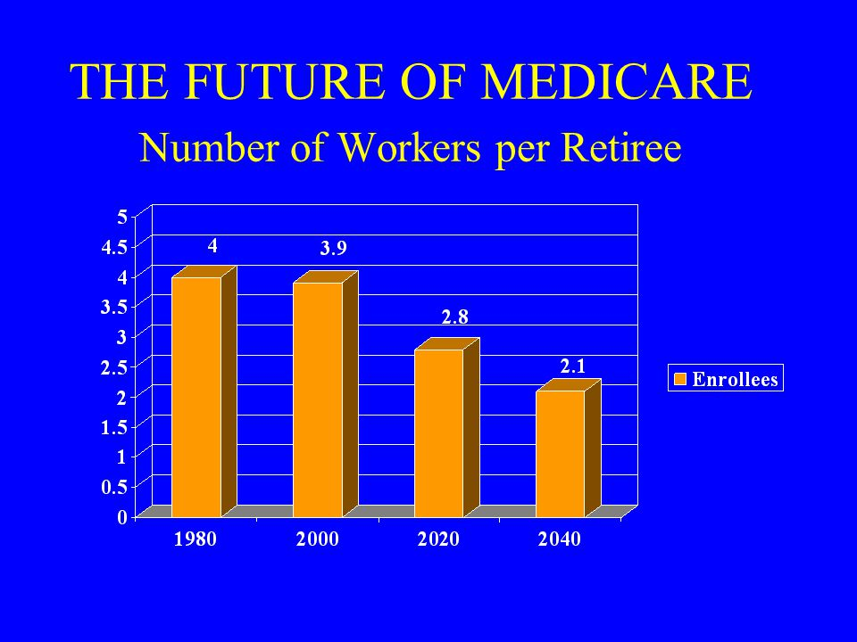 THE FUTURE OF MEDICARE Number of Workers per Retiree