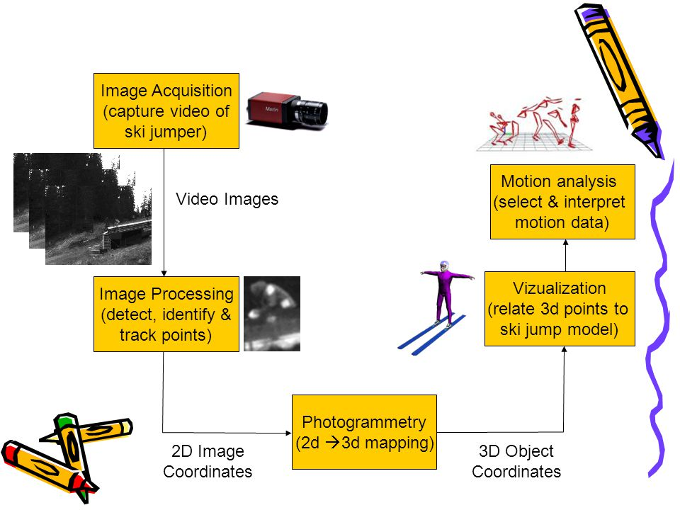 Image Acquisition (capture video of ski jumper) Video Images Image Processing (detect, identify & track points) 2D Image Coordinates Photogrammetry (2d  3d mapping) 3D Object Coordinates Motion analysis (select & interpret motion data) Vizualization (relate 3d points to ski jump model)