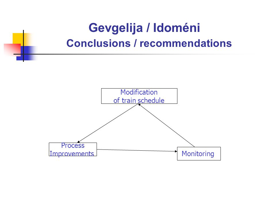 Gevgelija / Idoméni Conclusions / recommendations Modification of train schedule Process Improvements Monitoring