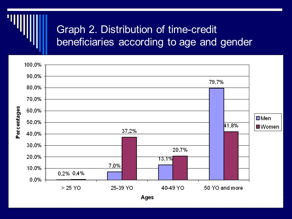 Graph 2. Distribution of time-credit beneficiaries according to age and gender
