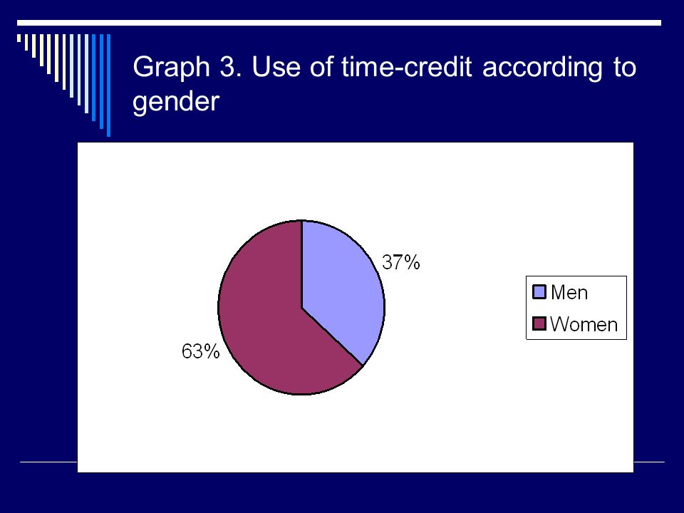 Graph 3. Use of time-credit according to gender