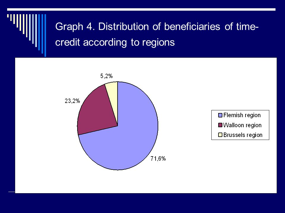 Graph 4. Distribution of beneficiaries of time- credit according to regions