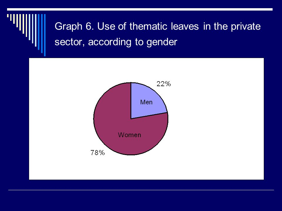 Graph 6. Use of thematic leaves in the private sector, according to gender