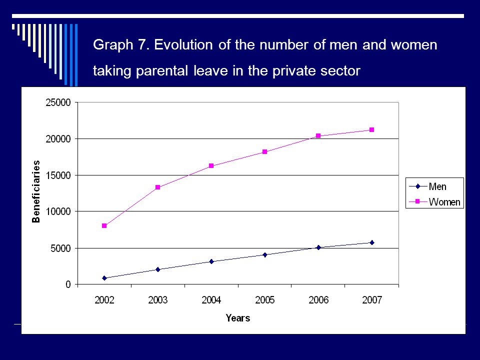 Graph 7. Evolution of the number of men and women taking parental leave in the private sector