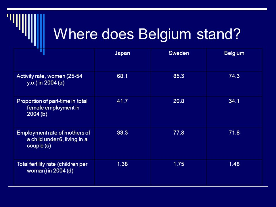 Where does Belgium stand.