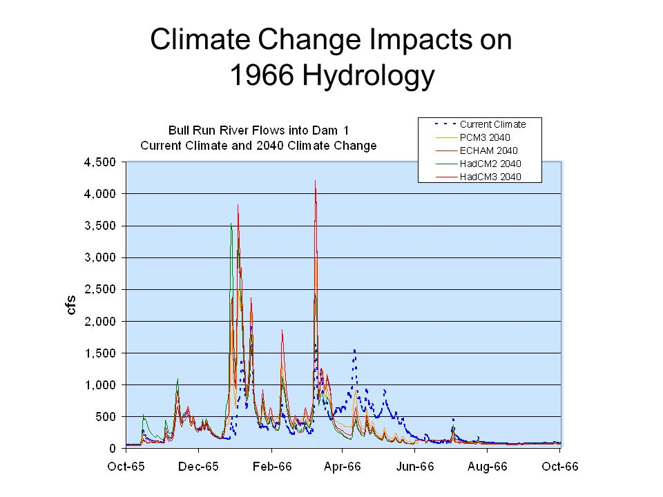 Climate Change Impacts on 1966 Hydrology