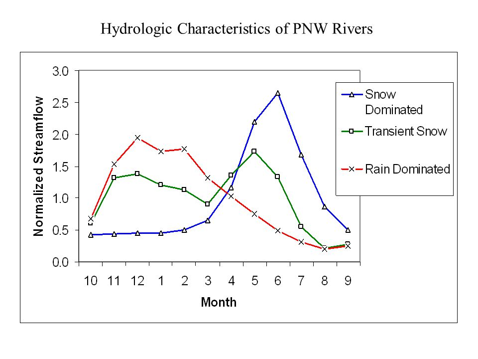 Hydrologic Characteristics of PNW Rivers