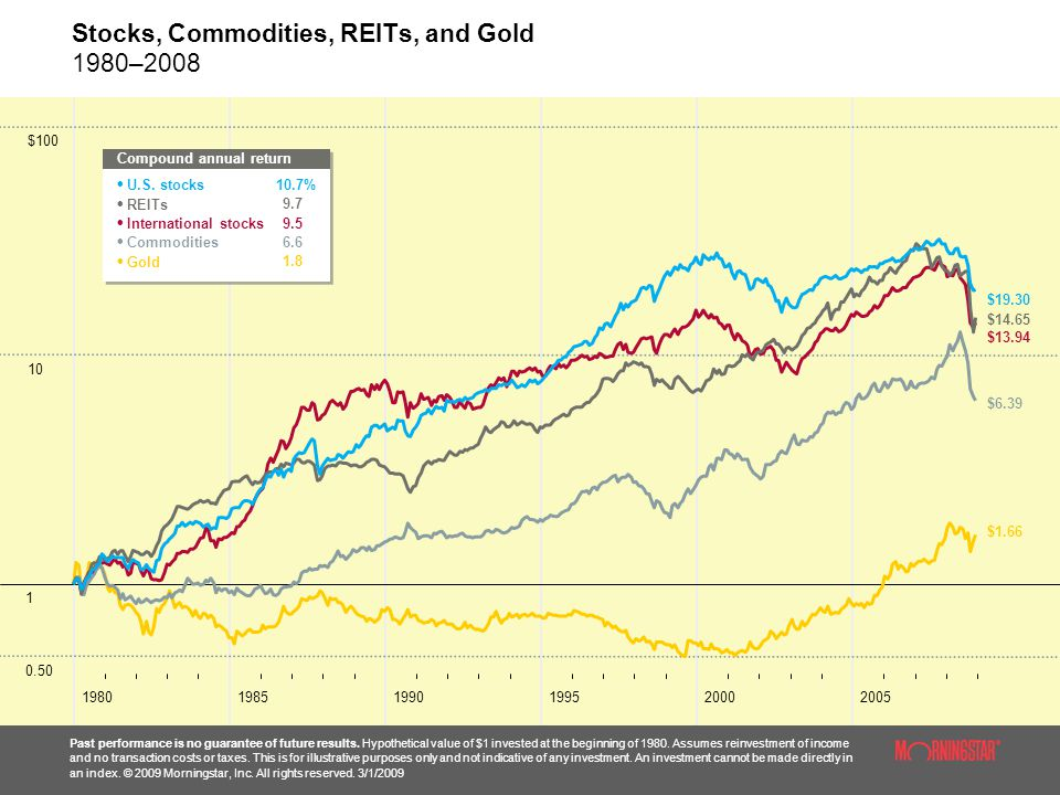 Stocks, Commodities, REITs, and Gold 1980–2008 Past performance is no guarantee of future results.