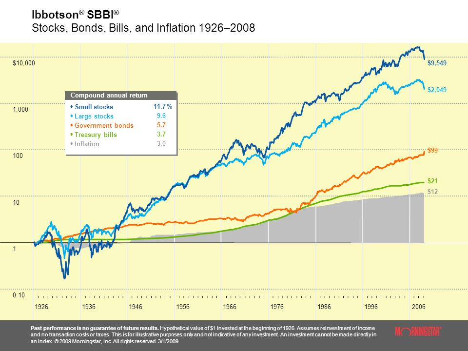 ,000 $10, Ibbotson ® SBBI ® Stocks, Bonds, Bills, and Inflation 1926–2008 Past performance is no guarantee of future results.