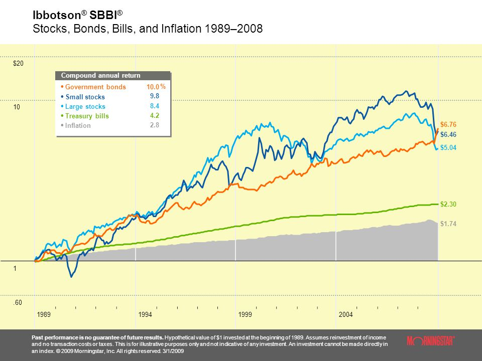 Ibbotson ® SBBI ® Stocks, Bonds, Bills, and Inflation 1989–2008 Past performance is no guarantee of future results.