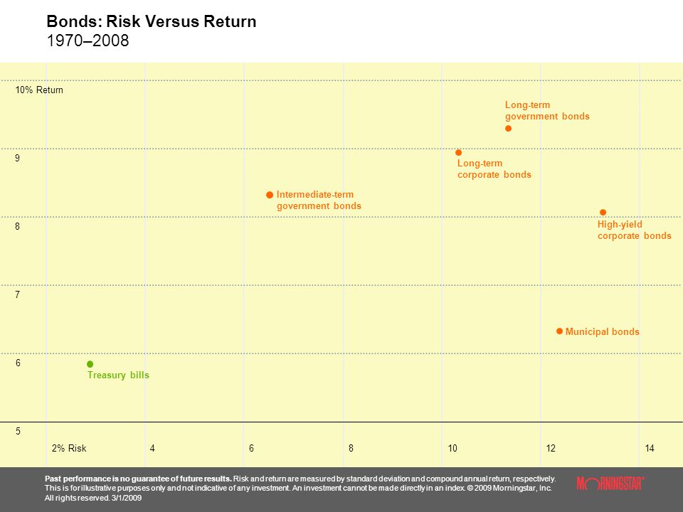 Bonds: Risk Versus Return 1970–2008 Past performance is no guarantee of future results.