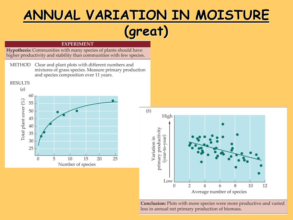 ANNUAL VARIATION IN MOISTURE (great)
