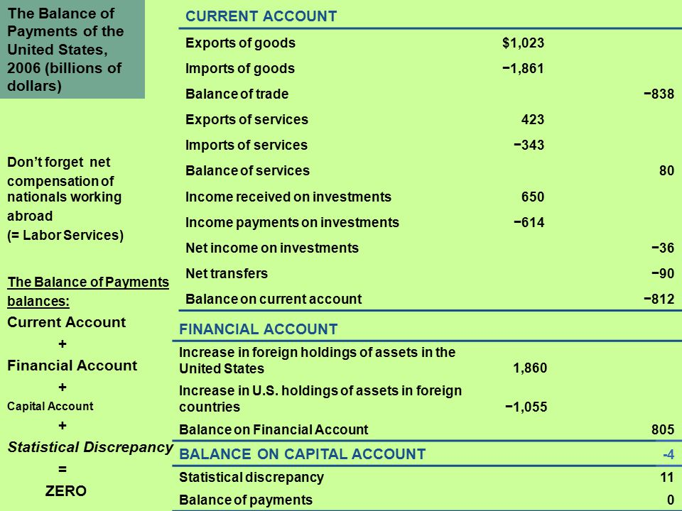 The Balance of Payments of the United States, 2006 (billions of dollars) CURRENT ACCOUNT Exports of goods$1,023 Imports of goods−1,861 Balance of trade−838 Exports of services423 Imports of services−343 Balance of services80 Income received on investments650 Income payments on investments−614 Net income on investments−36 Net transfers−90 Balance on current account−812 Don't forget net compensation of nationals working abroad (= Labor Services) FINANCIAL ACCOUNT Increase in foreign holdings of assets in the United States1,860 Increase in U.S.