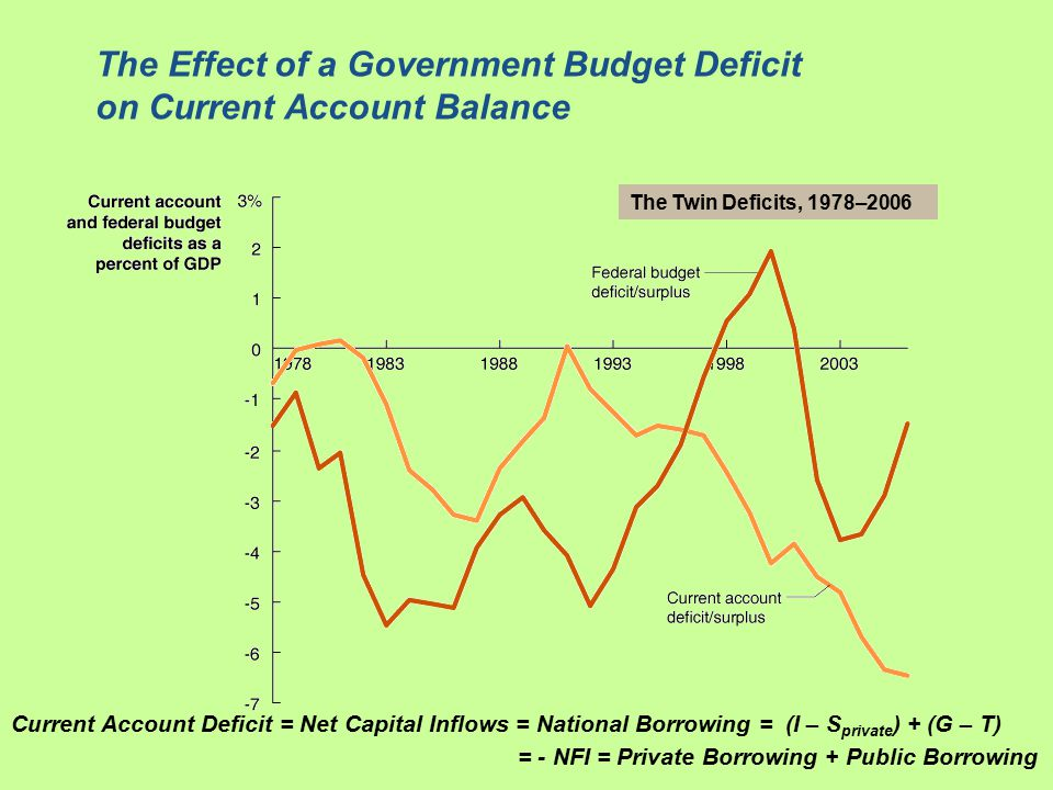 The Effect of a Government Budget Deficit on Current Account Balance The Twin Deficits, 1978–2006 Current Account Deficit = Net Capital Inflows = National Borrowing = (I – S private ) + (G – T) = - NFI = Private Borrowing + Public Borrowing