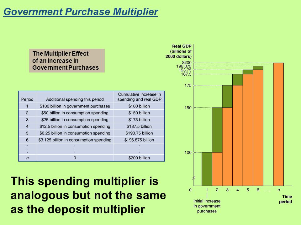Government Purchase Multiplier The Multiplier Effect of an Increase in Government Purchases This spending multiplier is analogous but not the same as the deposit multiplier