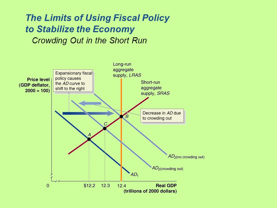The Limits of Using Fiscal Policy to Stabilize the Economy Crowding Out in the Short Run