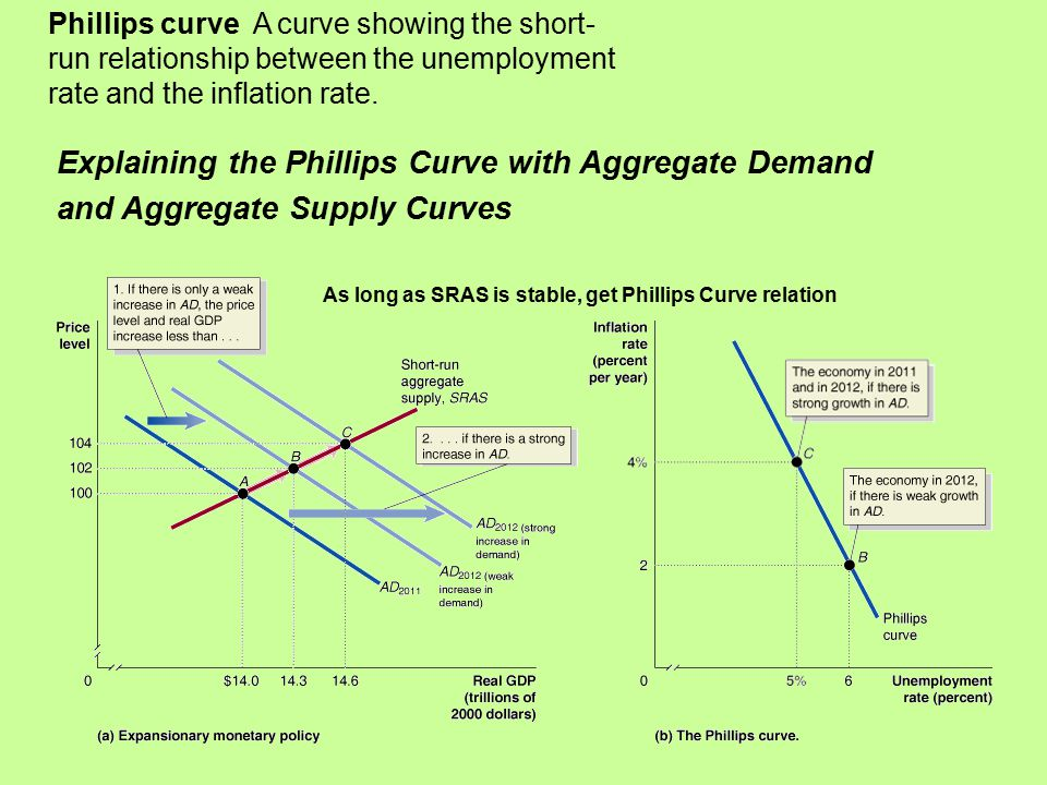 Explaining the Phillips Curve with Aggregate Demand and Aggregate Supply Curves Phillips curve A curve showing the short- run relationship between the unemployment rate and the inflation rate.