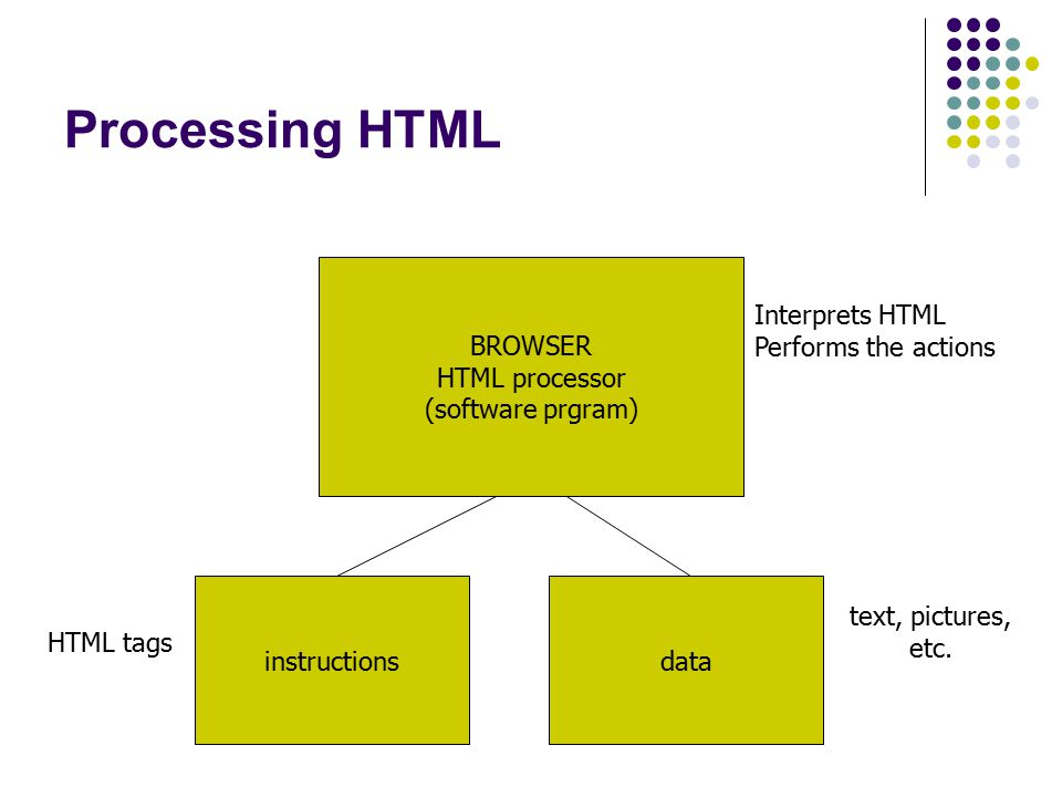 Processing HTML BROWSER HTML processor (software prgram) instructionsdata text, pictures, etc.