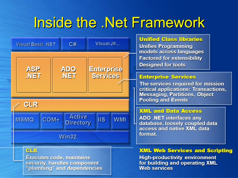 Inside the.Net Framework CLR Executes code, maintains security, handles component plumbing and dependencies Visual Basic.NET C# ASP.NET ADO.NET Enterprise Services CLR MSMQ COM+ ActiveDirectory IISWMI Win32 XML Web Services and Scripting High-productivity environment for building and operating XML Web services XML and Data Access ADO.NET interfaces any database, loosely coupled data access and native XML data format.