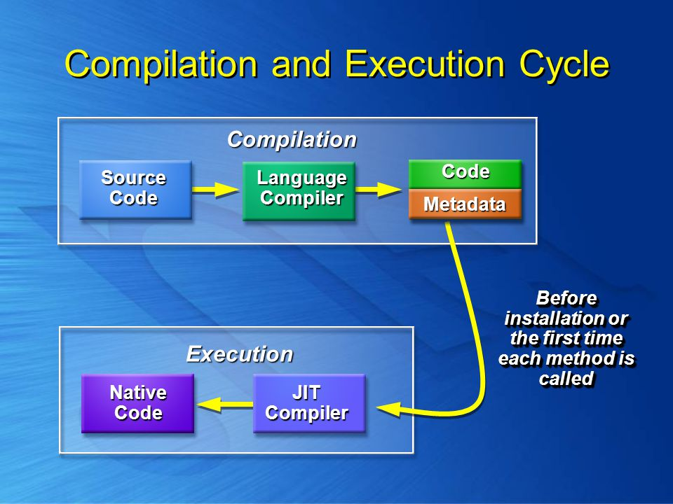 Compilation and Execution Cycle Compilation Before installation or the first time each method is called Execution JIT Compiler NativeCode MSIL Code Metadata Source Code Language Compiler