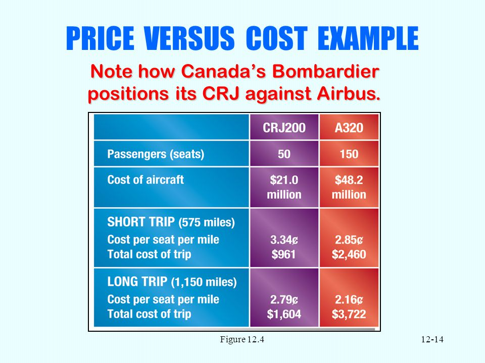 Figure PRICE VERSUS COST EXAMPLE Note how Canada's Bombardier positions its CRJ against Airbus.
