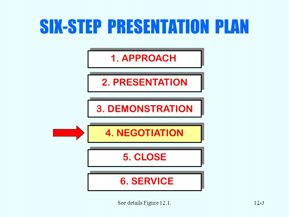 See details Figure SIX-STEP PRESENTATION PLAN 1.