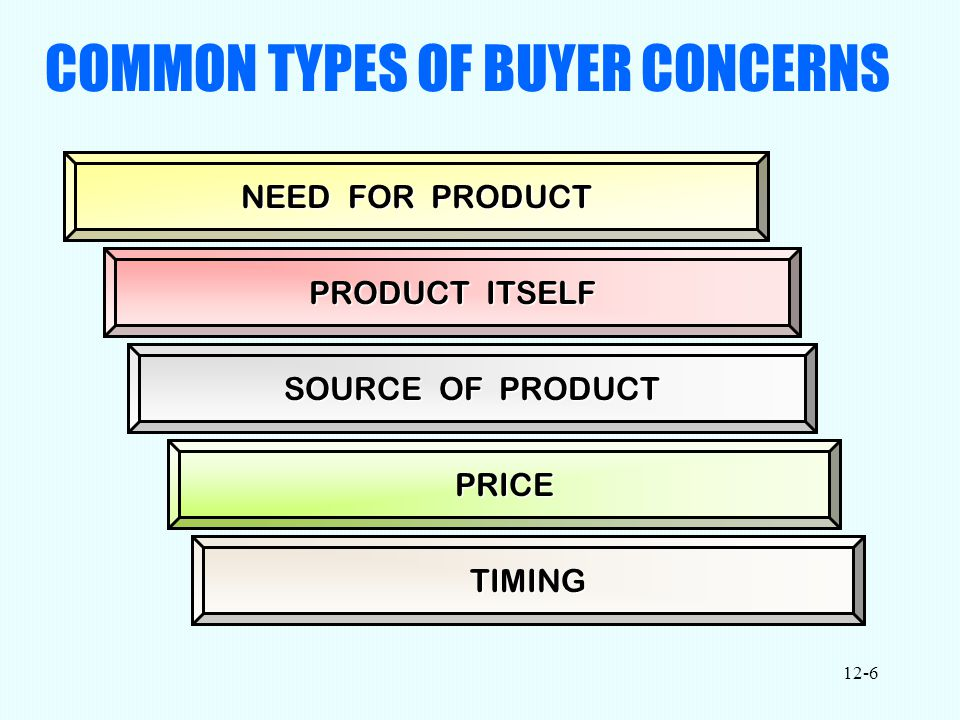 12-6 COMMON TYPES OF BUYER CONCERNS NEED FOR PRODUCT PRODUCT ITSELF PRICE PRICE SOURCE OF PRODUCT TIMING TIMING