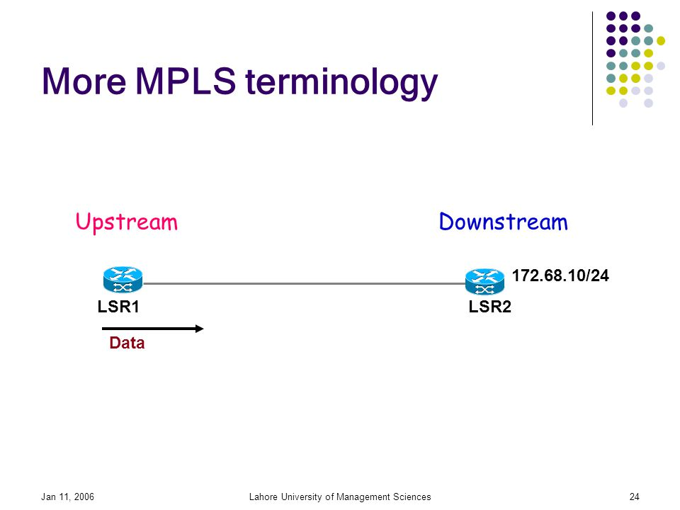 Jan 11, 2006Lahore University of Management Sciences24 More MPLS terminology /24 LSR1LSR2 UpstreamDownstream Data
