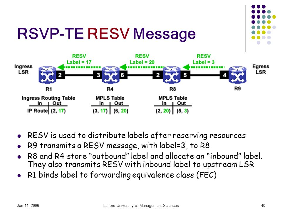 Jan 11, 2006Lahore University of Management Sciences40 RSVP-TE RESV Message RESV is used to distribute labels after reserving resources R9 transmits a RESV message, with label=3, to R8 R8 and R4 store outbound label and allocate an inbound label.