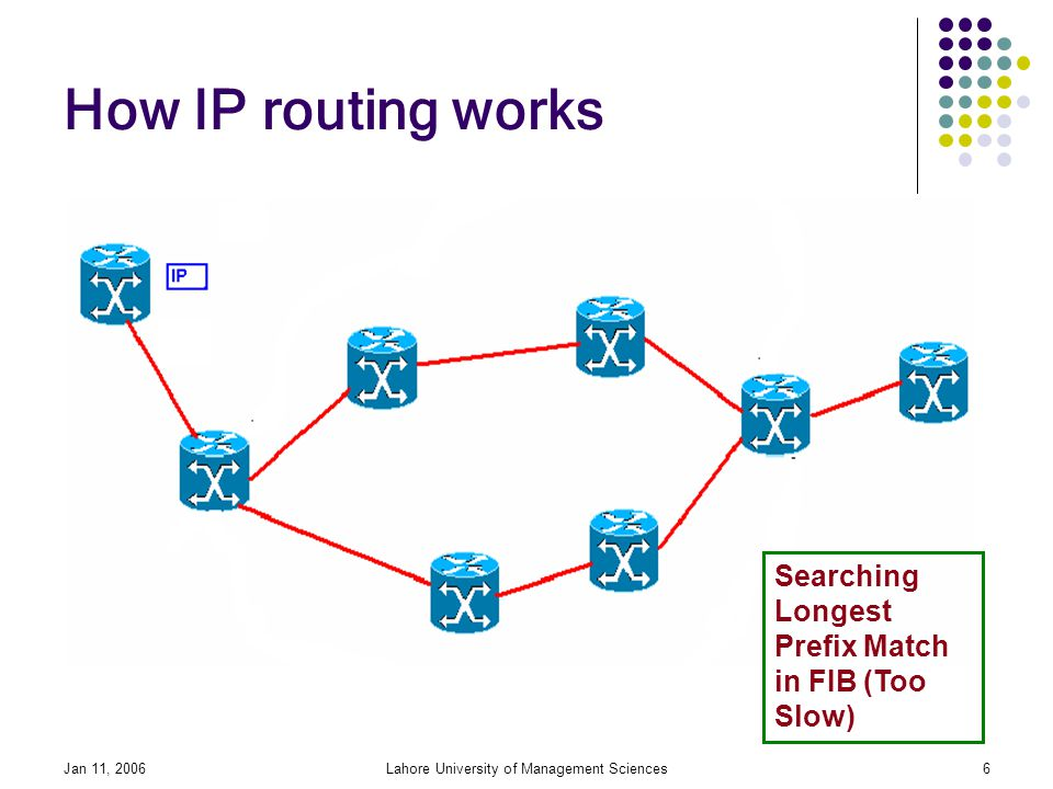 Jan 11, 2006Lahore University of Management Sciences6 How IP routing works Searching Longest Prefix Match in FIB (Too Slow)