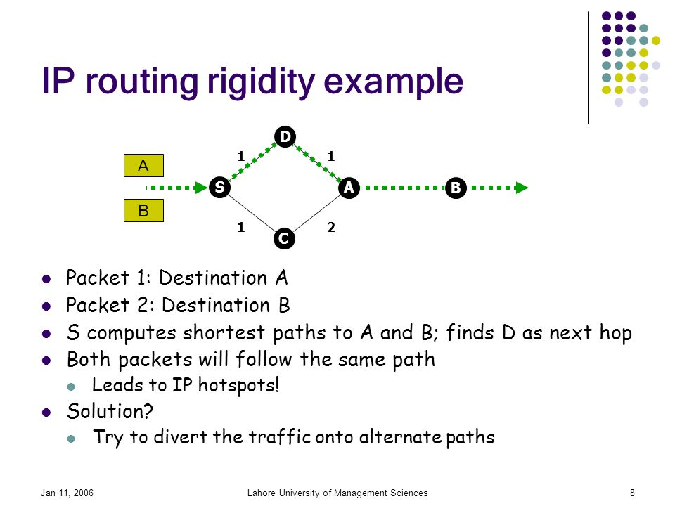Jan 11, 2006Lahore University of Management Sciences8 IP routing rigidity example Packet 1: Destination A Packet 2: Destination B S computes shortest paths to A and B; finds D as next hop Both packets will follow the same path Leads to IP hotspots.