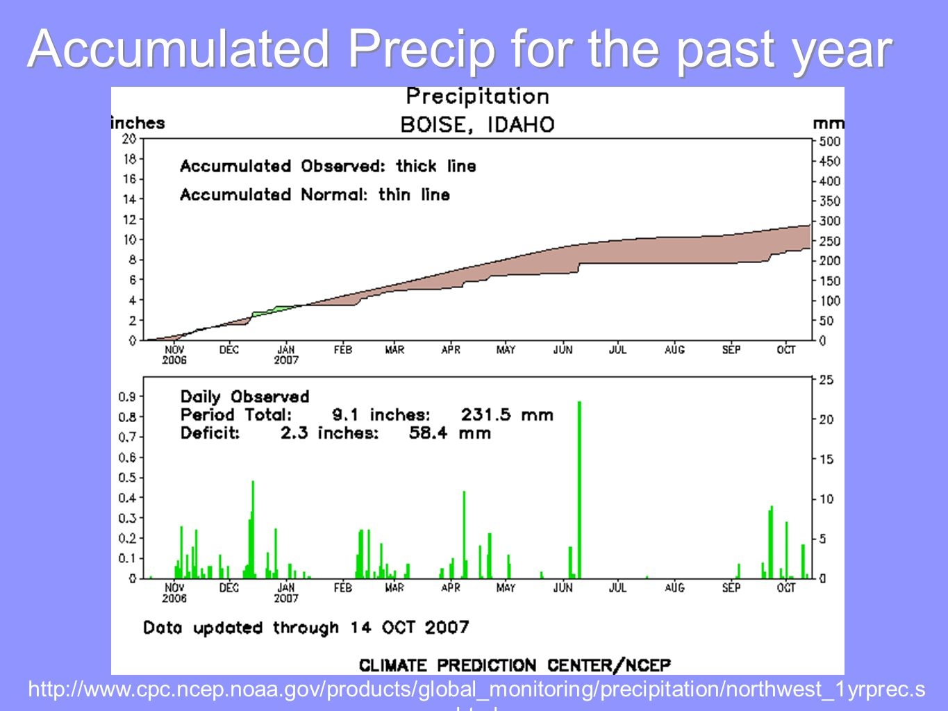 Accumulated Precip for the past year Source:   html