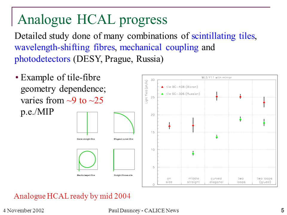 4 November 2002Paul Dauncey - CALICE News5 Analogue HCAL progress Detailed study done of many combinations of scintillating tiles, wavelength-shifting fibres, mechanical coupling and photodetectors (DESY, Prague, Russia) Example of tile-fibre geometry dependence; varies from ~9 to ~25 p.e./MIP Analogue HCAL ready by mid 2004