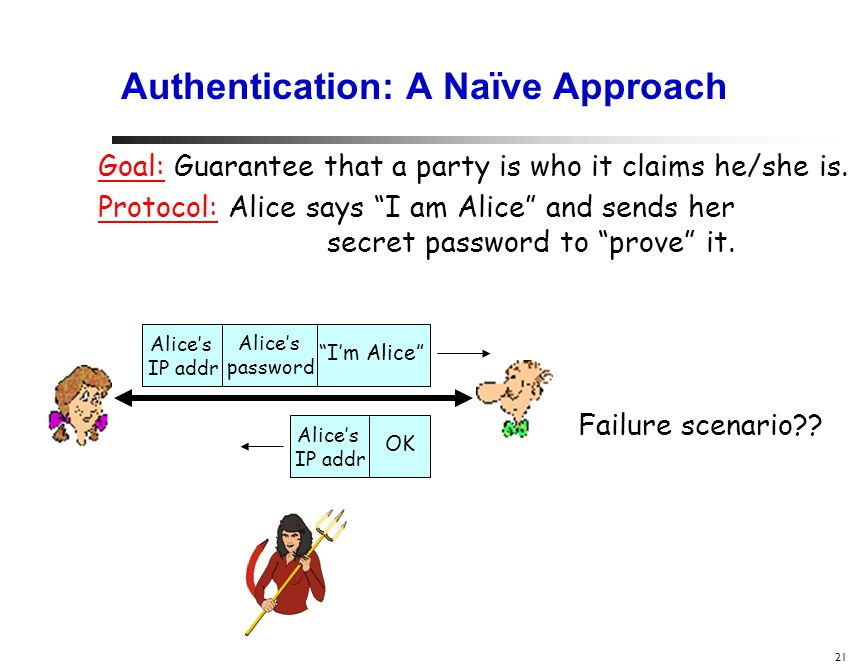 21 Authentication: A Naïve Approach Protocol: Alice says I am Alice and sends her secret password to prove it.