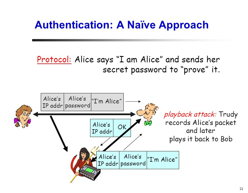 22 Authentication: A Naïve Approach Protocol: Alice says I am Alice and sends her secret password to prove it.