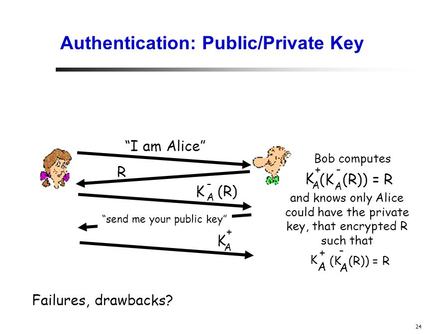 24 Authentication: Public/Private Key I am Alice R Bob computes K (R) A - send me your public key K A + (K (R)) = R A - K A + and knows only Alice could have the private key, that encrypted R such that (K (R)) = R A - K A + Failures, drawbacks