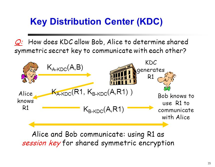 35 Key Distribution Center (KDC) Alice knows R1 Bob knows to use R1 to communicate with Alice Alice and Bob communicate: using R1 as session key for shared symmetric encryption Q: How does KDC allow Bob, Alice to determine shared symmetric secret key to communicate with each other.
