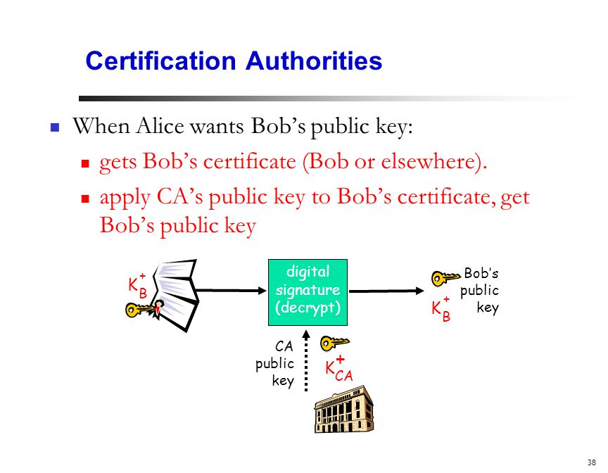38 Certification Authorities When Alice wants Bob's public key: gets Bob's certificate (Bob or elsewhere).