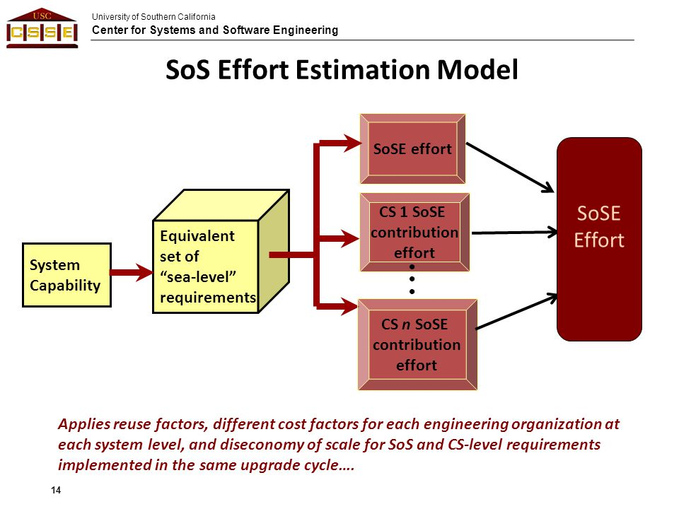 University of Southern California Center for Systems and Software Engineering SoS Effort Estimation Model 14 System Capability CS 1 SoSE contribution effort SoSE effort Equivalent set of sea-level requirements CS n SoSE contribution effort SoSE Effort Applies reuse factors, different cost factors for each engineering organization at each system level, and diseconomy of scale for SoS and CS-level requirements implemented in the same upgrade cycle….
