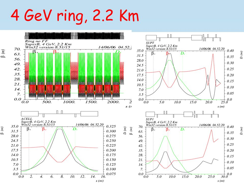 4 GeV ring, 2.2 Km