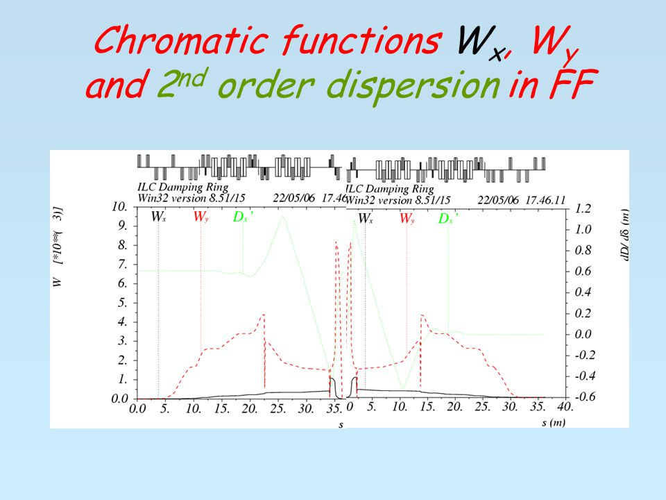 Chromatic functions W x, W y and 2 nd order dispersion in FF