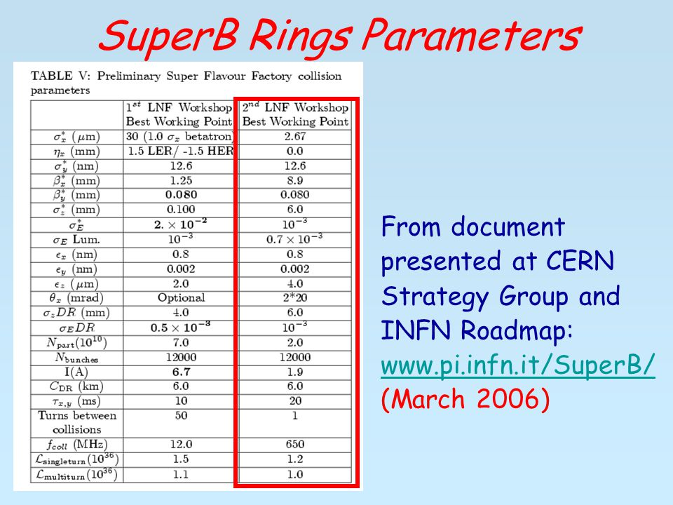 SuperB Rings Parameters From document presented at CERN Strategy Group and INFN Roadmap:   (March 2006)