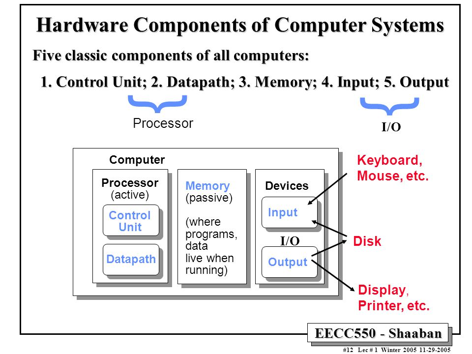EECC550 - Shaaban #12 Lec # 1 Winter Hardware Components of Computer Systems Processor (active) Computer Control Unit Datapath Memory (passive) (where programs, data live when running) Devices Input Output Keyboard, Mouse, etc.