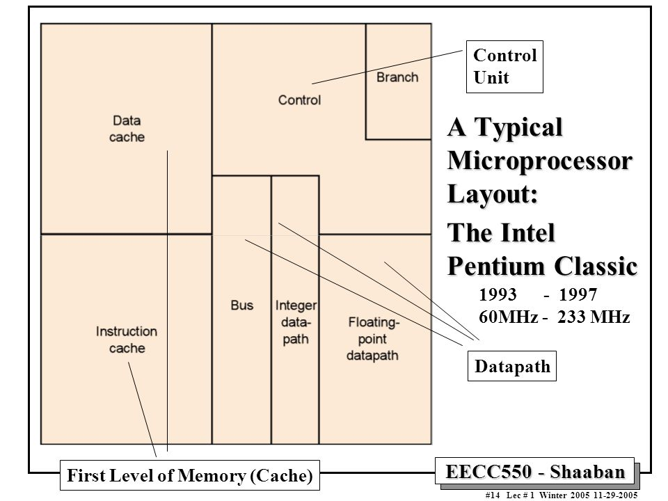 EECC550 - Shaaban #14 Lec # 1 Winter A Typical Microprocessor Layout: The Intel Pentium Classic Control Unit Datapath First Level of Memory (Cache) MHz MHz