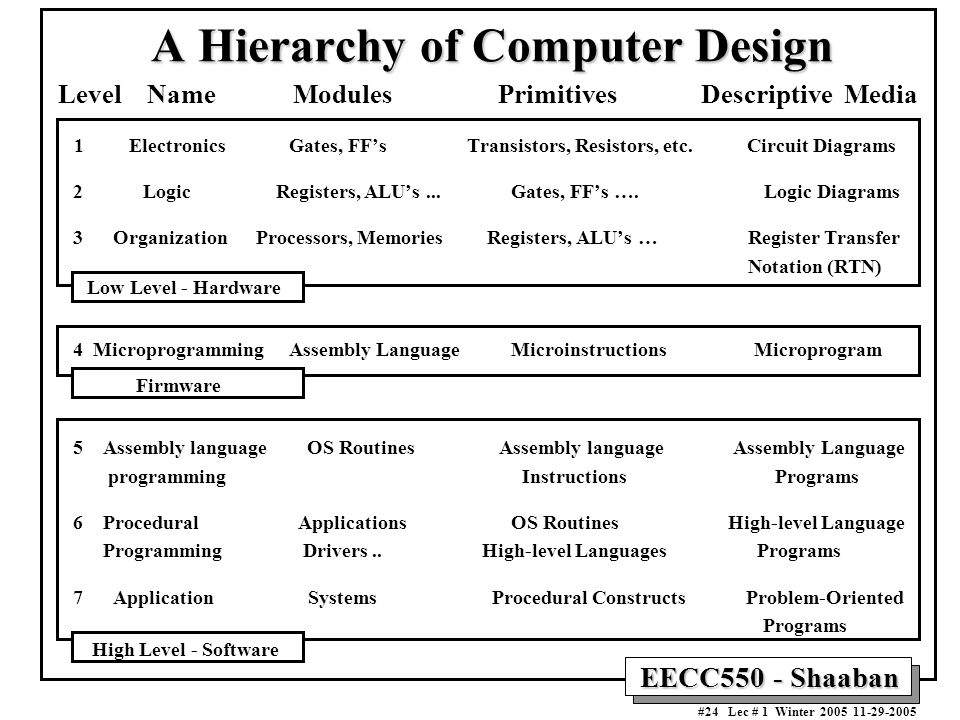 EECC550 - Shaaban #24 Lec # 1 Winter A Hierarchy of Computer Design Level Name Modules Primitives Descriptive Media 1 Electronics Gates, FF's Transistors, Resistors, etc.