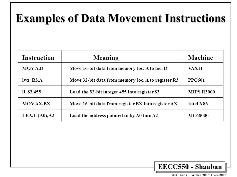 EECC550 - Shaaban #34 Lec # 1 Winter Examples of Data Movement Instructions InstructionMeaningMachine MOV A,BMove 16-bit data from memory loc.